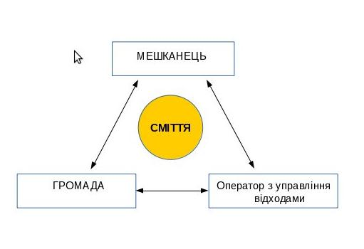 Трикутник споживання