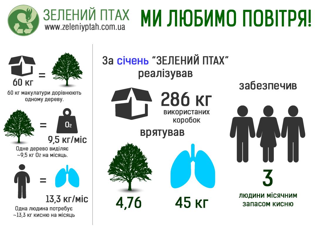 Інфографіка_кисень